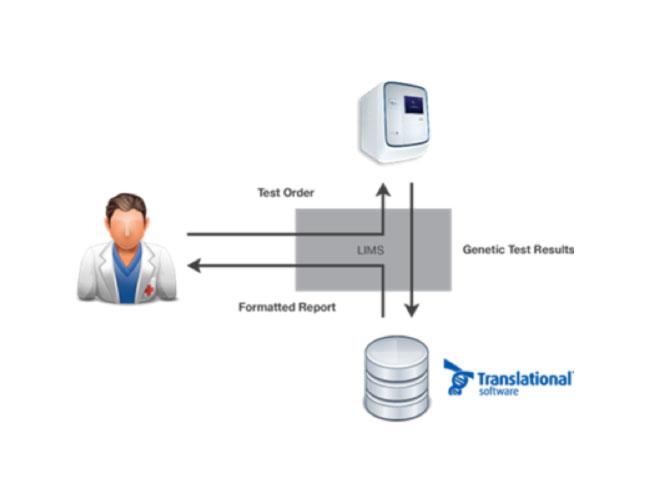 epgxTranslationalSoftware